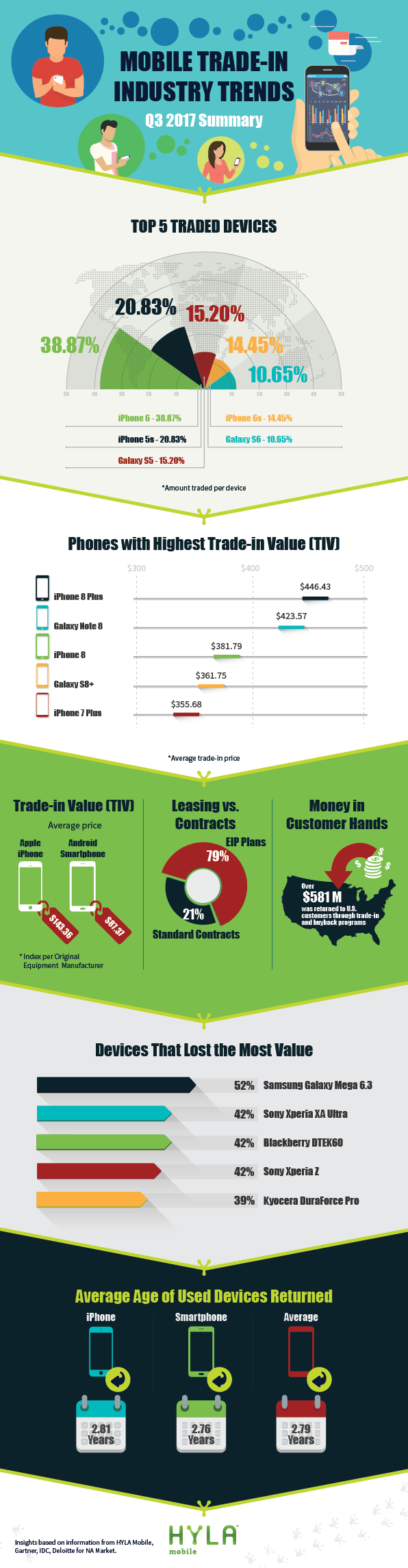 Mobile Trade-in industry trends Q3 2017 Summary Infographic with details on trade in data.